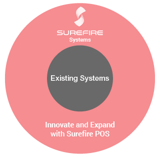 Innovate with Surefire Point of Sale